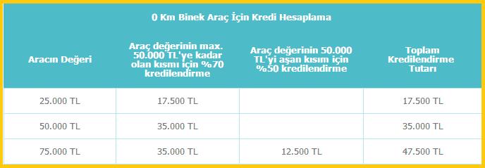 denizbank-taşıt-kredisi-hesaplama